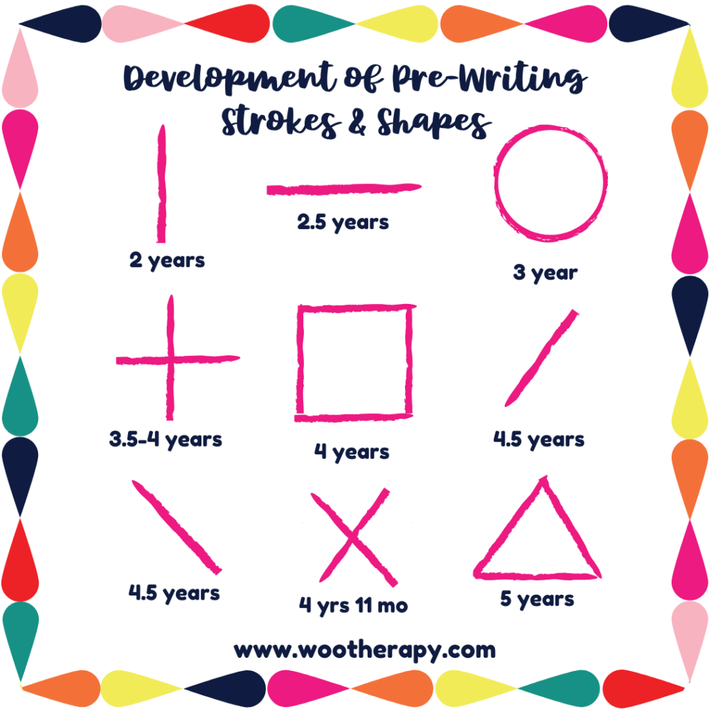 Infographic of the developmental progression of pre-writing strokes and shapes from 2-5 years old.